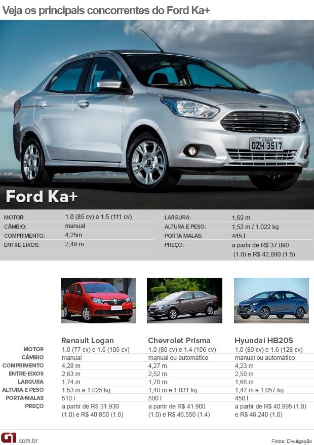 comparativo tabela ka+ sedan e concorrentes (Foto: Arte/G1)