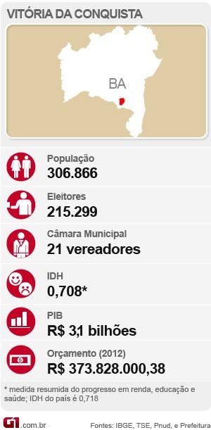 Dados de Vitória da Conquista Bahia (Foto: Arte/G1)