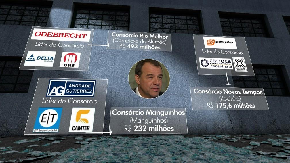 Cartel seria organizado por Sérgio Cabral, segundo o MPF (Foto: Reprodução/Globo)
