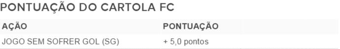 Pontuação do Cartola FC (Foto: arte)