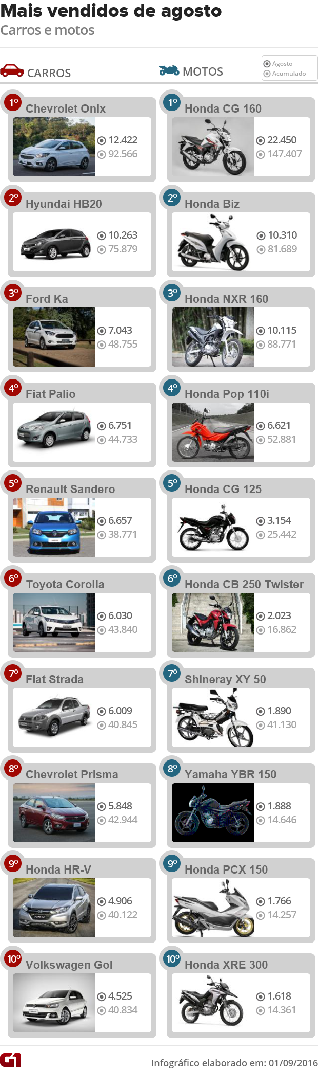 Carros e motos mais vendidos de agosto de 2016 (Foto: Arte/G1)