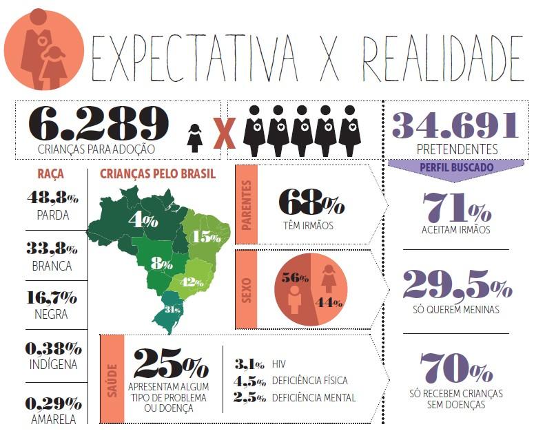 adocao-grafico-01 (Foto: Crescer/ Editora Globo)