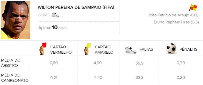 Info Arbitragem brasileirão - Wilton Pereira de Sampaio - Criciúma x Botafogo (Foto: Globoesporte.com)