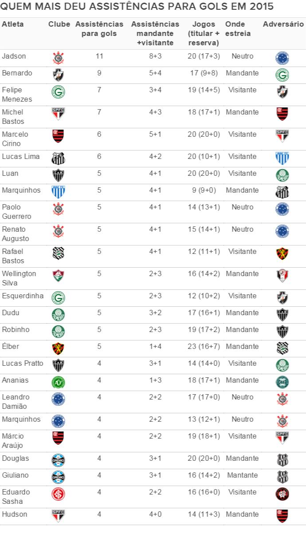 Quem mais deu assistências para gol em 2015 até 4/5/2015 (Foto: GloboEsporte.com)