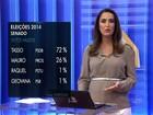 Datafolha, votos válidos: Tasso (PSDB) tem 72%, e Mauro (Pros), 26%