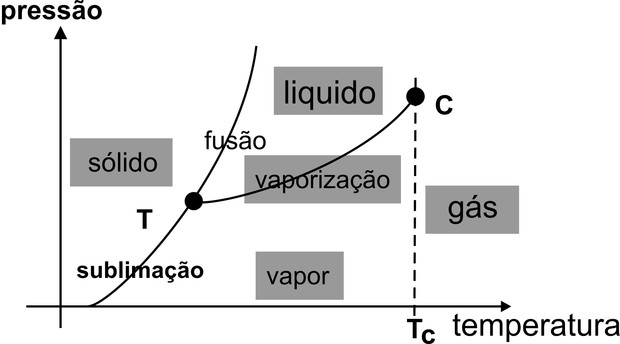 Diagrama de estado - gráfico (Foto: Reprodução)