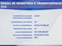 Empresários ficam com R$ 18 milhões nas transferências de 2016 no Brasil