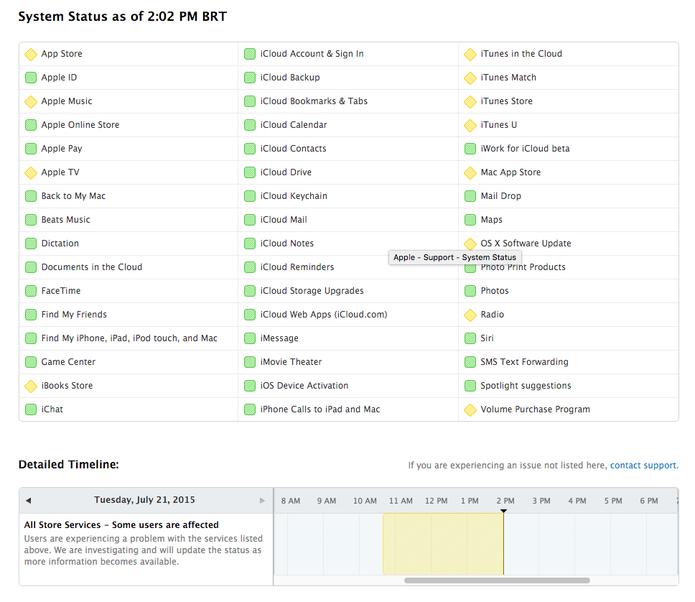 Painel de status de serviços da Apple mostra, em amarelo, lojas e streaming com problemas (Foto: Reprodução/Apple)