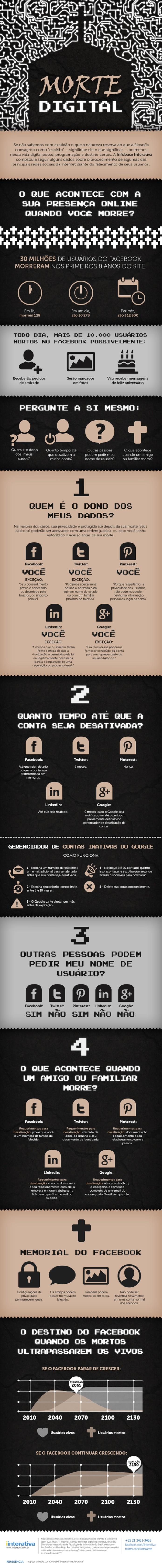 Infográfico mostra o que acontece com um perfil social em caso de morte (Arte: Reprodução/iInterativa)