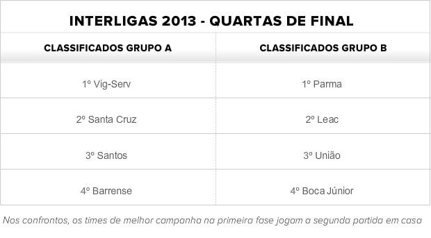 Classificados para as quartas de final da Interligas 2013 (Foto: Globoesporte.com)