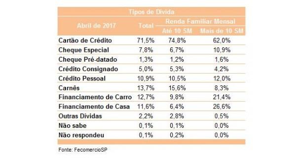 Tipos de dívidas das famílias em SP em abril, segundo Fecomercio (Foto: Fecomercio-SP)
