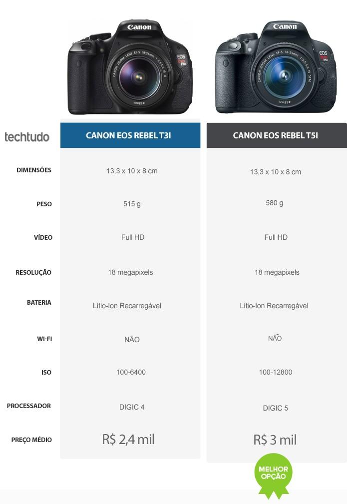 Tabela comparativa de especificações das câmeras Canon Rebel T3i e T5i (Foto: Arte/TechTudo)