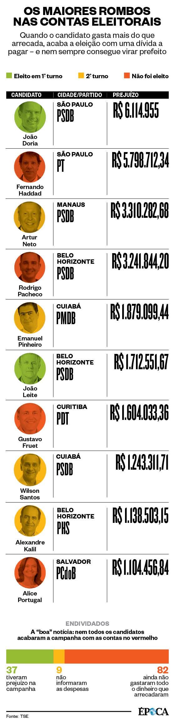 Os rombos nas contas eleitorais (Foto: Arte ÉPOCA)