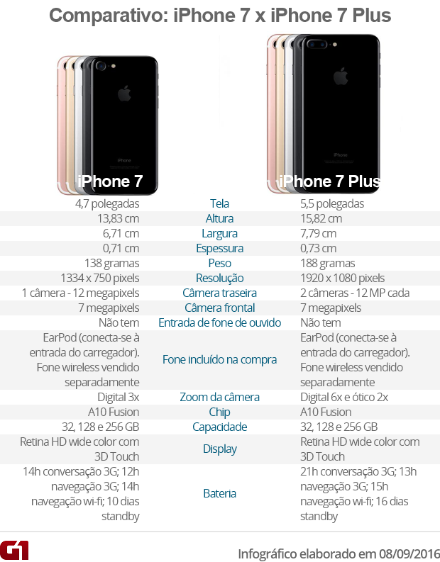 Arte comparativo iPhone 7 e Plus VALE (Foto: Arte G1)