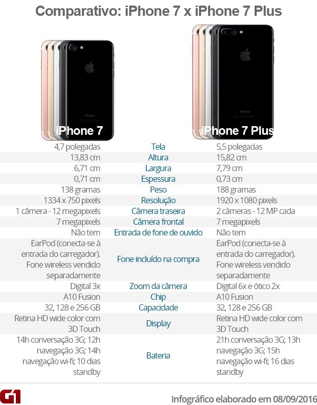 Arte comparativo iPhone 7 e Plus VALE (Foto: Arte G1)