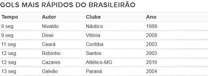 Gols mais rápidos do Brasileirão (Foto: GloboEsporte.com)