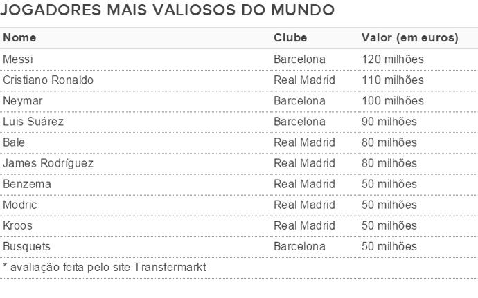 tabela jogadores mais valiosos do mundo (Foto: GloboEsporte.com)