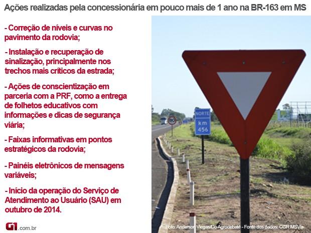 Infográfico das ações realizadas pela concessionária da BR-163 em MS, no seu primeiro ano de gestão (Foto: Anderson Viegas/Do Agrodebate)