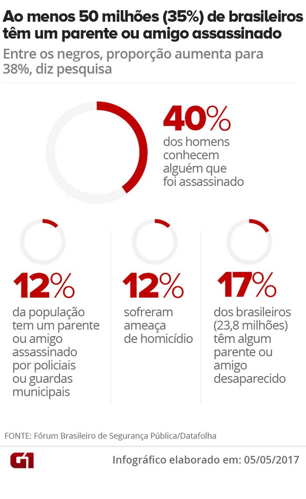 Pesquisa Datafolha mostra o número de parentes de vítimas (Foto: Arte/G1)