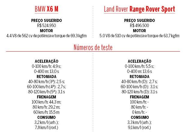 Tabela BMW X6 M e Land Rover Range Rover Sport (Foto: Arquivo Pessoal / Adelino Maciel)