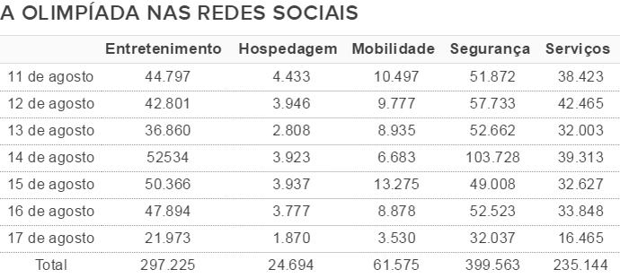 Tabela redes sociais Olimpíada (Foto: GloboEsporte.com)