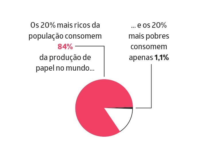 Gráfico (Foto: GALILEU)