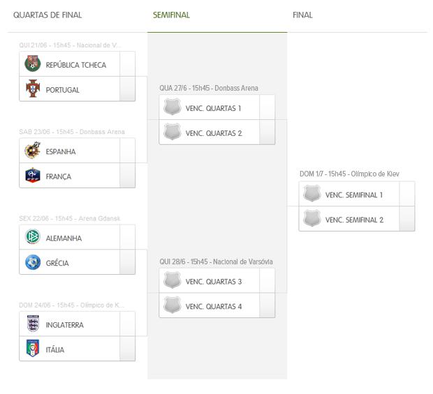 0fe27120a0 Quartas de final da Euro 2012 são definidas e começam na quinta ...