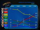 Roberto tem 25%, Elmano, 21%, e Moroni, 19%, em Fortaleza, diz Ibope
