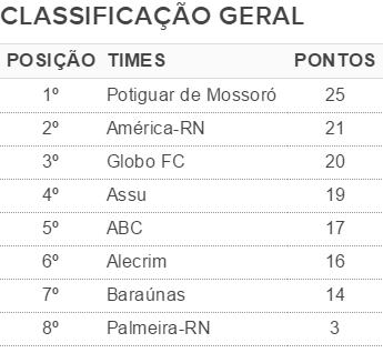 Campeonato Potiguar classificação geral (Foto: Editoria de Arte)