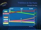 Programa eleitoral de Russomanno é apontado como melhor em pesquisa