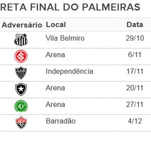 Palmeiras tabela 6 rodadas (Foto: Reprodução)