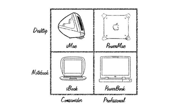 Como a ciência explica Steve Jobs e como usá-la (facilmente) ao seu favor