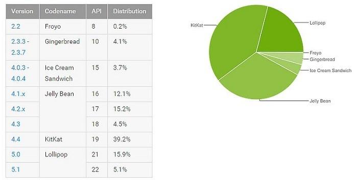 Divisão de mercado das várias versões do Android (Foto: Divulgação/Google)