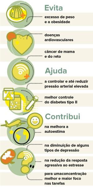 exercícios benefícios euatleta (Foto: Editoria Eu Atleta)