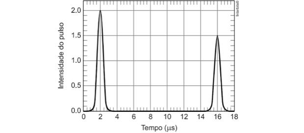 Gráfico sobre intensidade do pulso (Foto: Colégio Qi/Reprodução)