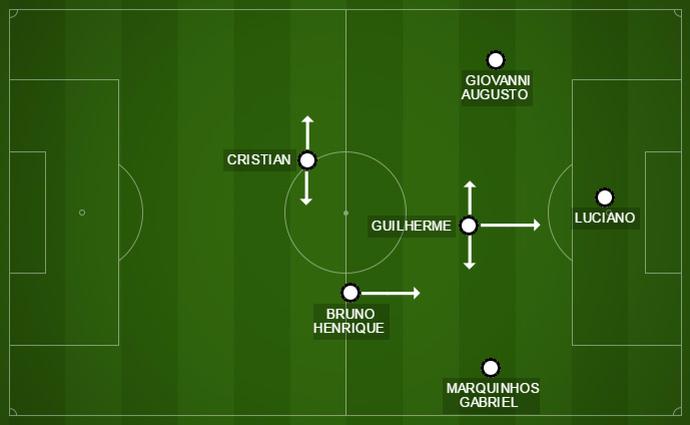 Nova formação do Corinthians tem Cristian e Bruno Henrique em linha; saída de bola melhora (Foto: GloboEsporte.com)