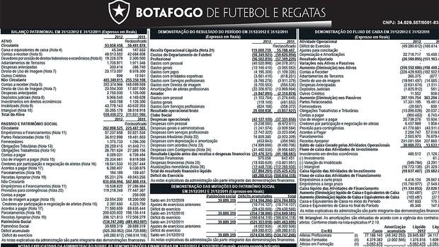 Botafogo balanço patrimonial  (Foto: Divulgação)