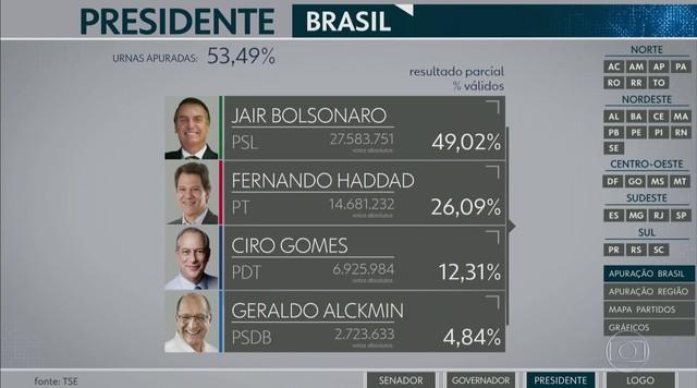 Veja primeiro resultado parcial para a Presidência da República