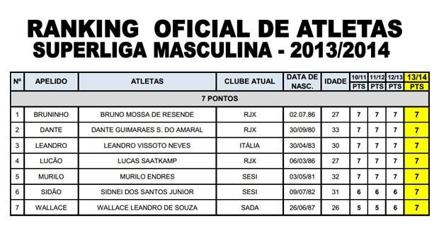 Ranking oficial de atletas Superliga Masculina (Foto: Reprodução/cbv.com.br)