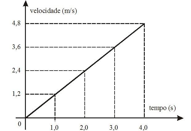 Gráfico velocidade-tempo MUV (Foto: Reprodução)