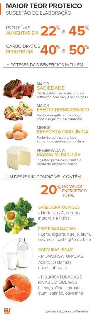 EuAtleta-Arte-Info-dieta-proteica_este (Foto: Eu Atleta | Arte Info)