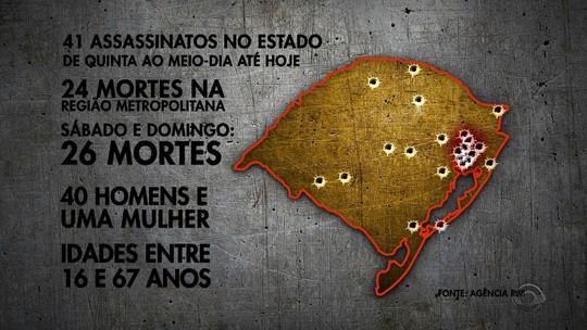 Feriadão tem mais de 40 homicídios no RS; secretário diz ser difícil prever guerra de facções