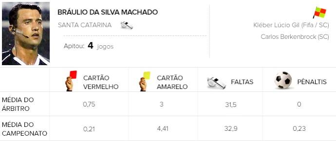 info árbitros Bráulio da Silva Machado (Foto: Editoria de Arte)