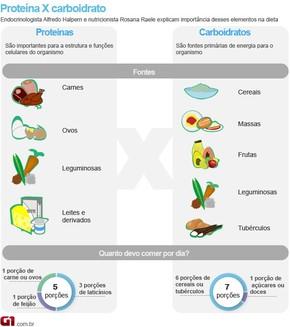 dieta bogata in proteine)