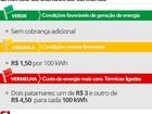 Bandeira vira amarela, e cobrança extra na conta de luz cai para R$ 1,50