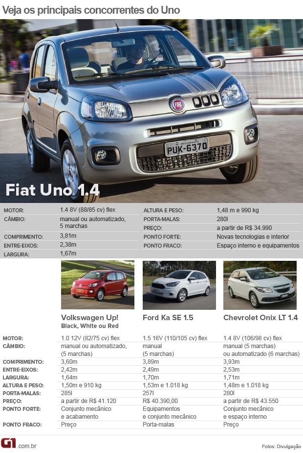 Tabela de concorrentes do Fiat Uno (Foto: Arte/G1)