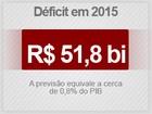 Sem leilão de hidrelétricas, déficit de 2015 pode chegar a R$ 62,87 bilhões