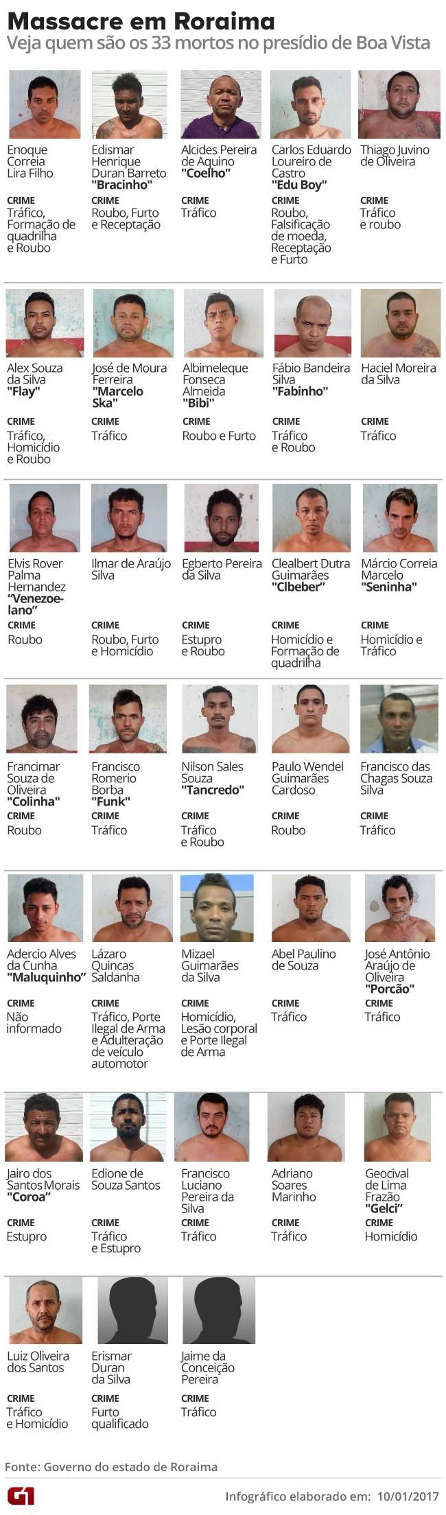 Massacre em Roraima: mortes - versão 2 (Foto: Arte/G1)
