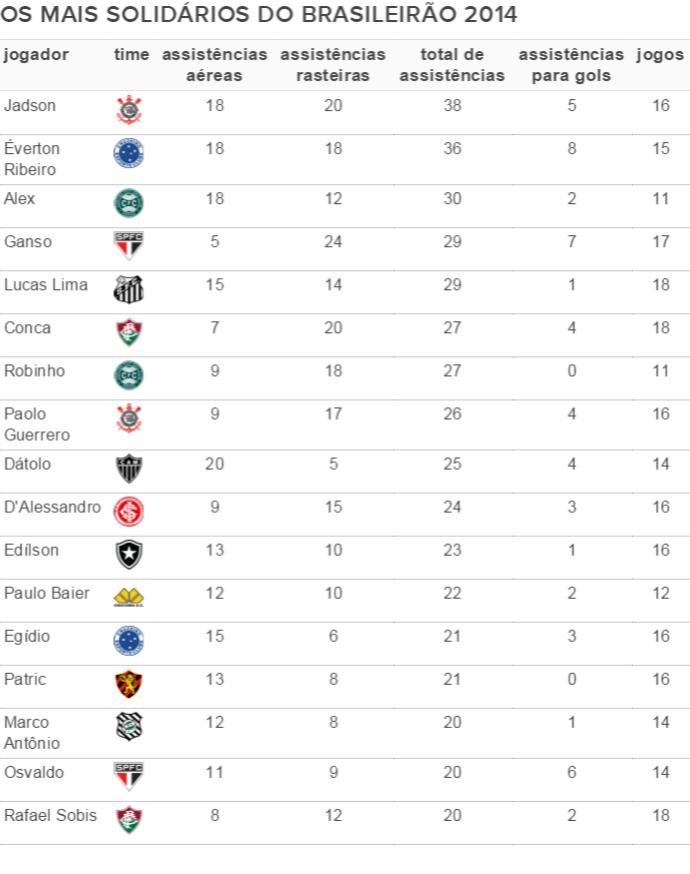 Os jogadores mais solidários do Brasileirão 2014 (Foto: GloboEsporte.com)