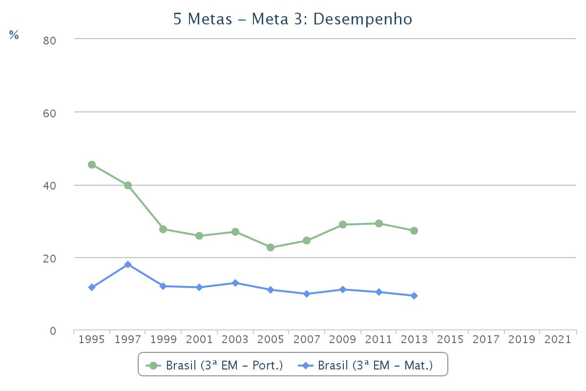Percentual de alunos com aprendizado adequado em matemática e português ao final do ensino médio